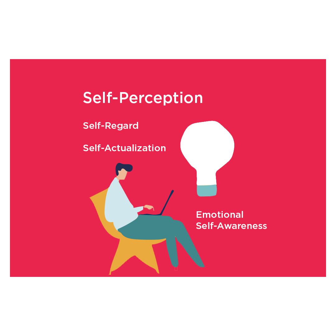 Self-perception