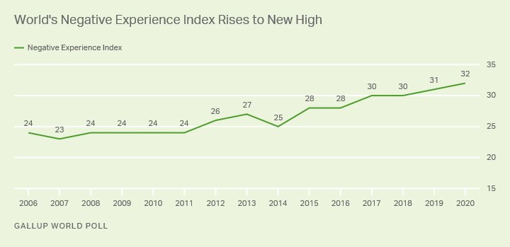 Gallup has reported that the world has been on a downward spiral for the past decade